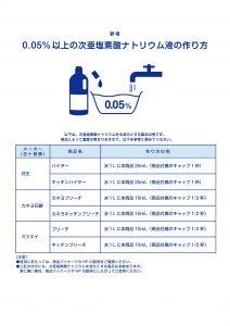 新型コロナ 手洗い・消毒薬
